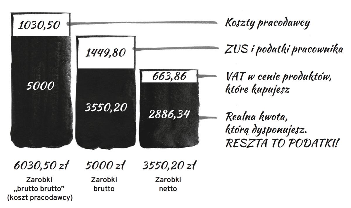Bildergebnis für koszt produktu bez podatków